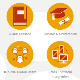 Promotional graphic showing that The Chairman's Bao has 6,008 lessons and 107,286 global users.