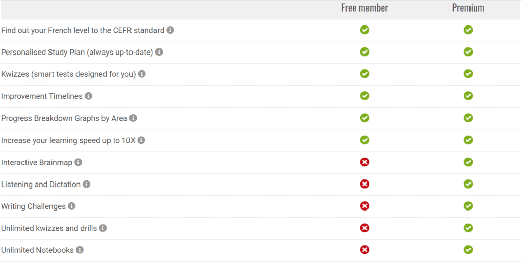 This table shows the different features that are available for the free and premium memberships.